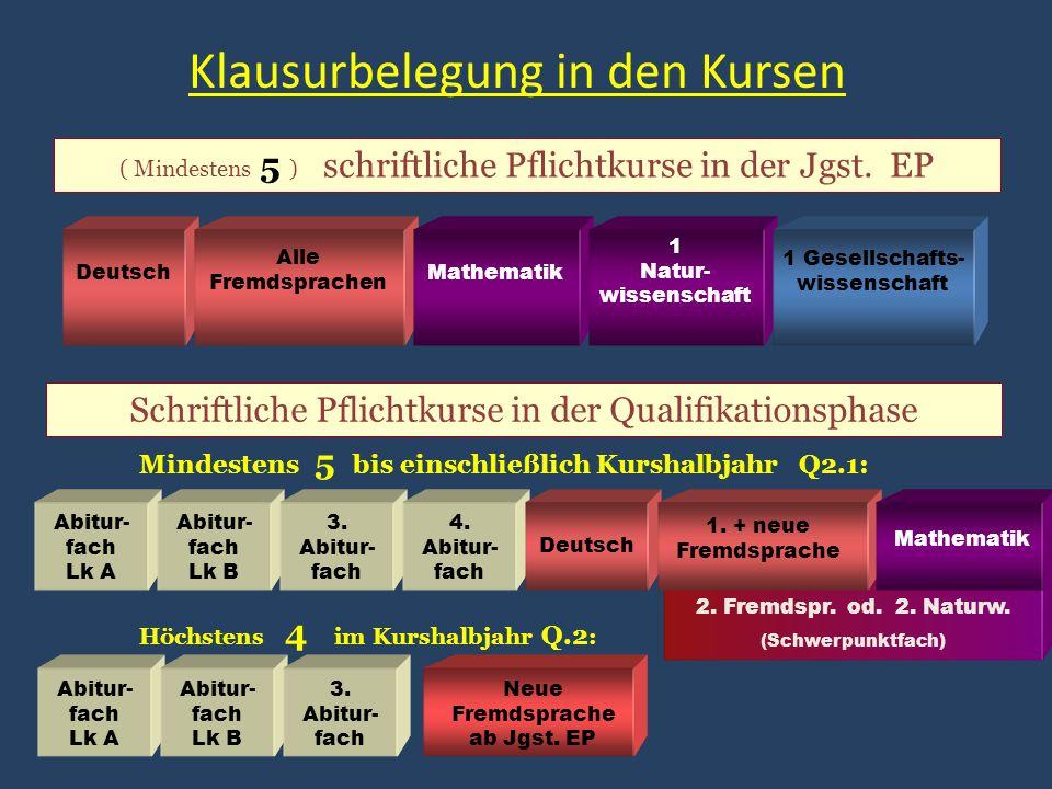 Klausurbelegung in den Kursen ( Mindestens 5 ) schriftliche Pflichtkurse in der Jgst.