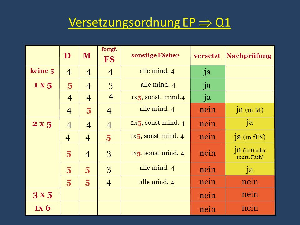 Versetzungsordnung EP Q1 Nachprüfung sonstige Fächer fortgf. FS MD versetzt alle mind. 4 44 4 keine 5 ja 1x5, sonst. mind.4 4 44 alle mind. 4 34 51 x