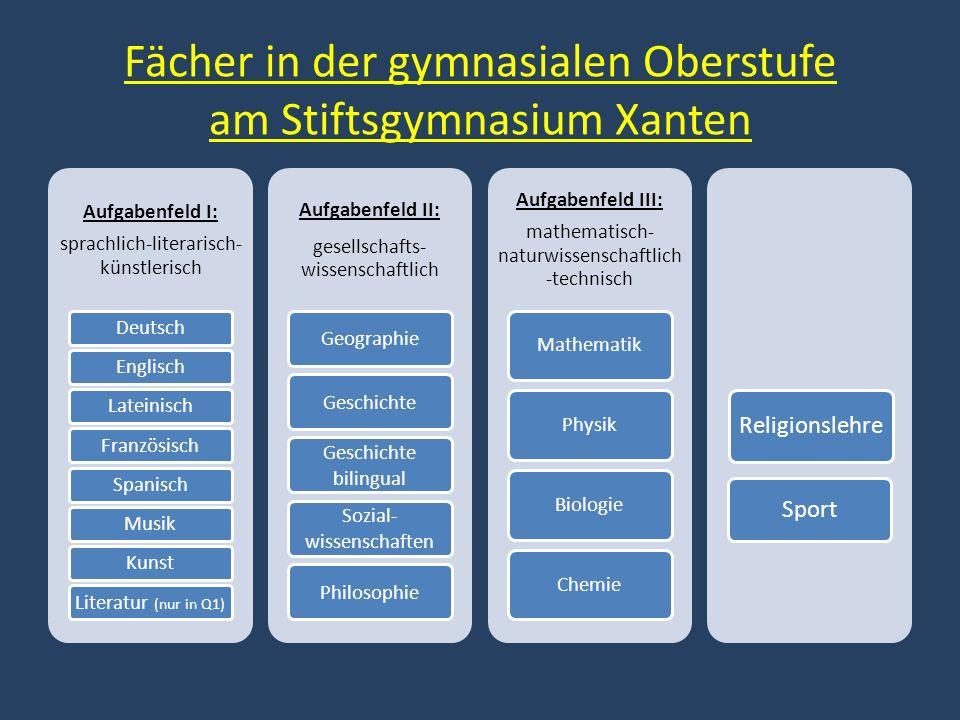 Fächer in der gymnasialen Oberstufe am Stiftsgymnasium Xanten Aufgabenfeld I: sprachlich-literarisch- künstlerisch DeutschEnglischLateinischFranzösisc