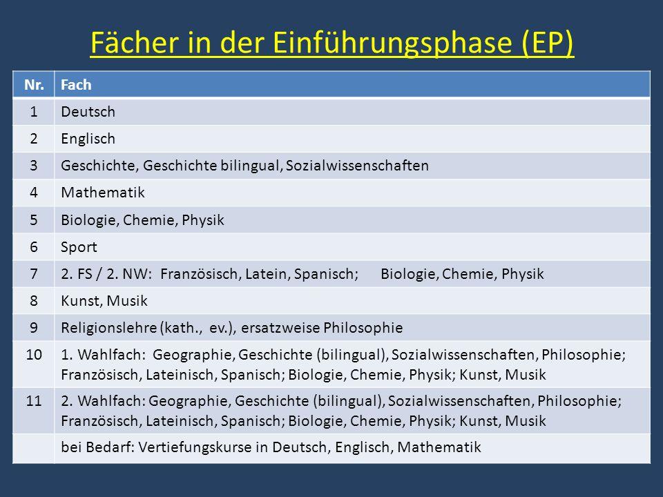 Schullaufbahnen, Beispiel 3d NrEPQ1Q2Abitur 1DDDDDD D 2EEE, F, L, SE E 3GE, GB, SWSWGE, GB, SWGEGE, GB, SWGE 4MMMM (LK) M 5BI, CH, PHPHBI, CH, PHPHBI, CH, PHBI 6SP 7 F, L, S; BI, CH, PH CH F, L, S; BI, CH, PH CH (LK) F, L, S; BI, CH, PH CH (LK) 8KU, MUMUKU, MU, LITLIT KU, MU; ER, KR (PL*); 1.
