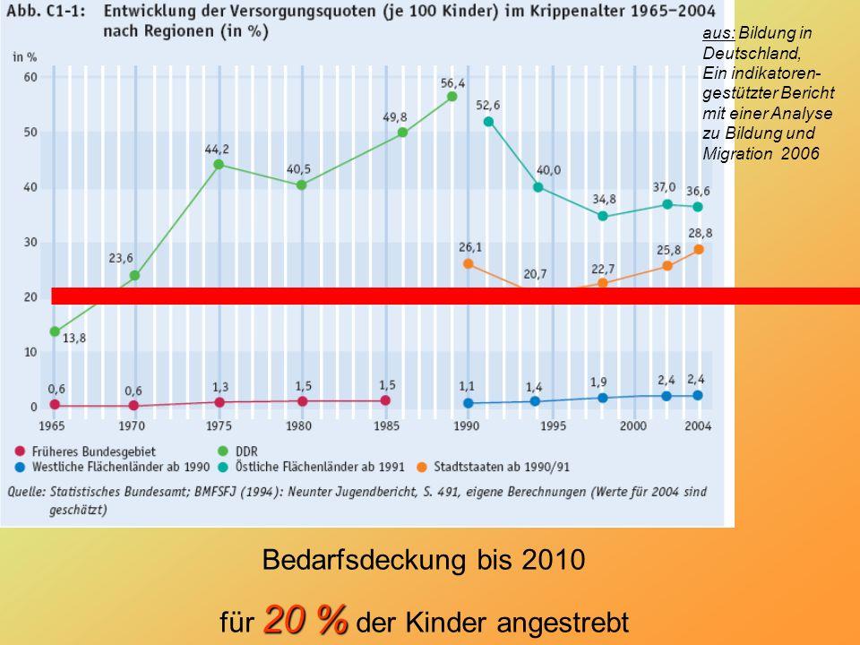 Bedarfsdeckung bis 2010 20 % für 20 % der Kinder angestrebt aus: Bildung in Deutschland, Ein indikatoren- gestützter Bericht mit einer Analyse zu Bildung und Migration 2006