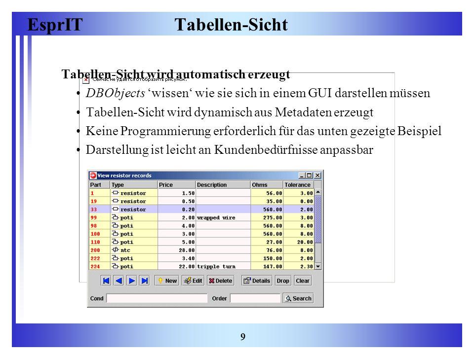 EsprIT 9 Tabellen-Sicht Tabellen-Sicht wird automatisch erzeugt DBObjects wissen wie sie sich in einem GUI darstellen müssen Tabellen-Sicht wird dynam