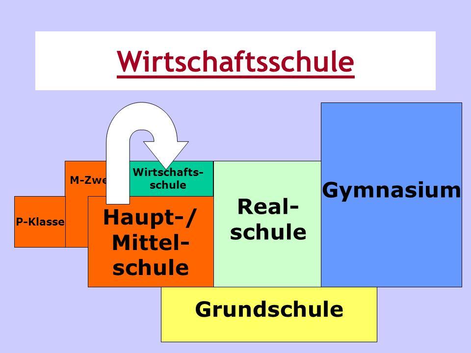 Grundschule Real- schule Gymnasium M-Zweig P-Klasse Haupt-/ Mittel- schule Wirtschafts- schule Wirtschaftsschule
