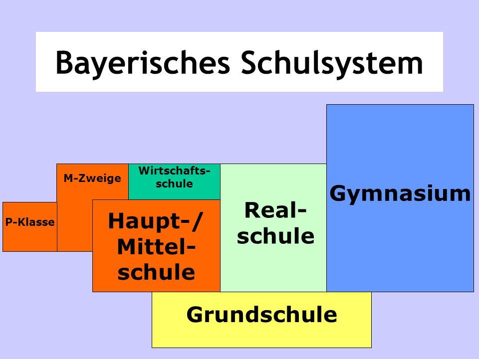 Bayerisches Schulsystem Grundschule Real- schule Gymnasium M-Zweige P-Klasse Haupt-/ Mittel- schule Wirtschafts- schule