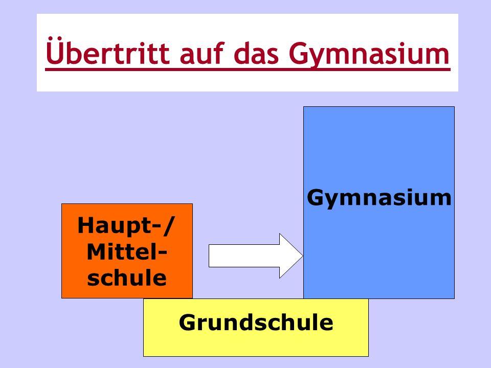 Grundschule Gymnasium Haupt-/ Mittel- schule Übertritt auf das Gymnasium