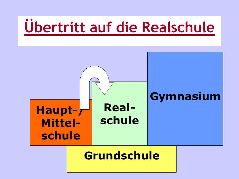 Grundschule Real- schule Gymnasium Haupt-/ Mittel- schule Übertritt auf die Realschule
