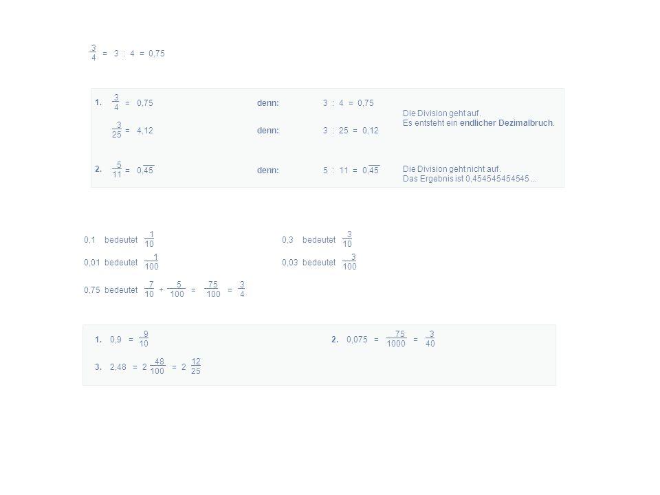 1. 2. 3 4 = 3 : 4 = 0,75 3 4 = 0,75denn: 3 : 4 = 0,75 3 25 = 4,12denn: 3 : 25 = 0,12 Die Division geht auf. Es entsteht ein endlicher Dezimalbruch. 5