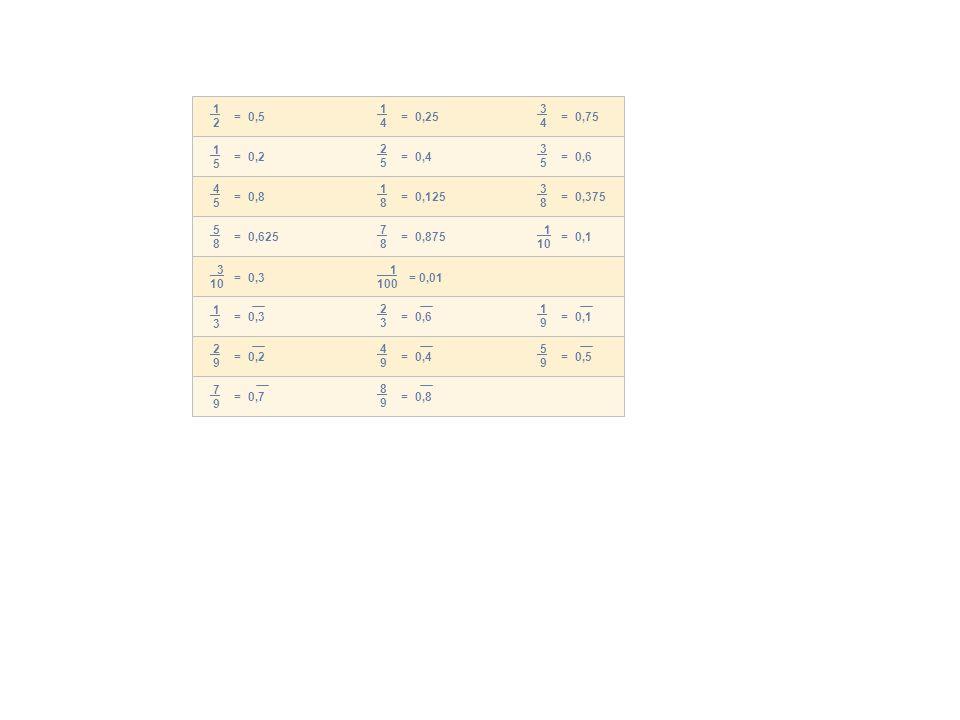 1 2 1 5 4 5 5 8 = 0,5 = 0,2 = 0,8 = 0,625 1 4 2 5 1 8 7 8 = 0,25 = 0,4 = 0,125 = 0,875 3 4 3 5 3 8 1 10 = 0,75 = 0,6 = 0,375 = 0,1 3 10 = 0,3 1 100 = 0,01 2 9 1 3 = 0,2 = 0,3 4 9 2 3 = 0,4 = 0,6 5 9 1 9 = 0,5 = 0,1 7 9 = 0,7 8 9 = 0,8