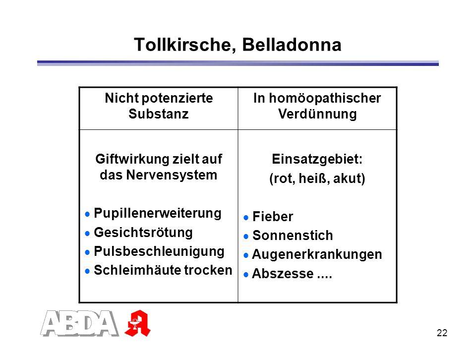 22 Tollkirsche, Belladonna Nicht potenzierte Substanz In homöopathischer Verdünnung Giftwirkung zielt auf das Nervensystem Pupillenerweiterung Gesicht