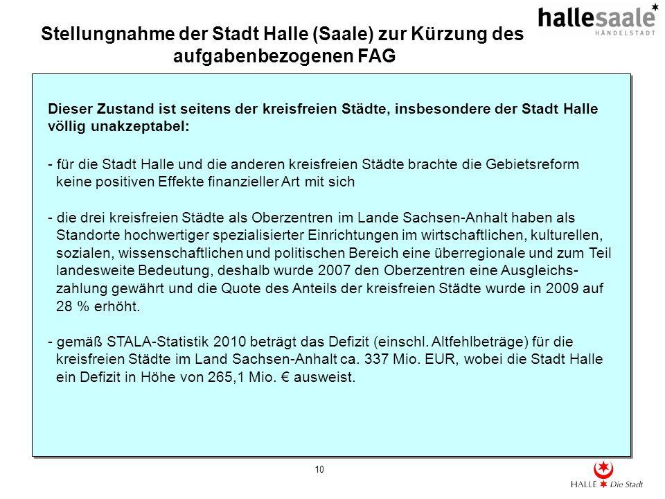Stellungnahme der Stadt Halle (Saale) zur Kürzung des aufgabenbezogenen FAG 10 Dieser Zustand ist seitens der kreisfreien Städte, insbesondere der Sta