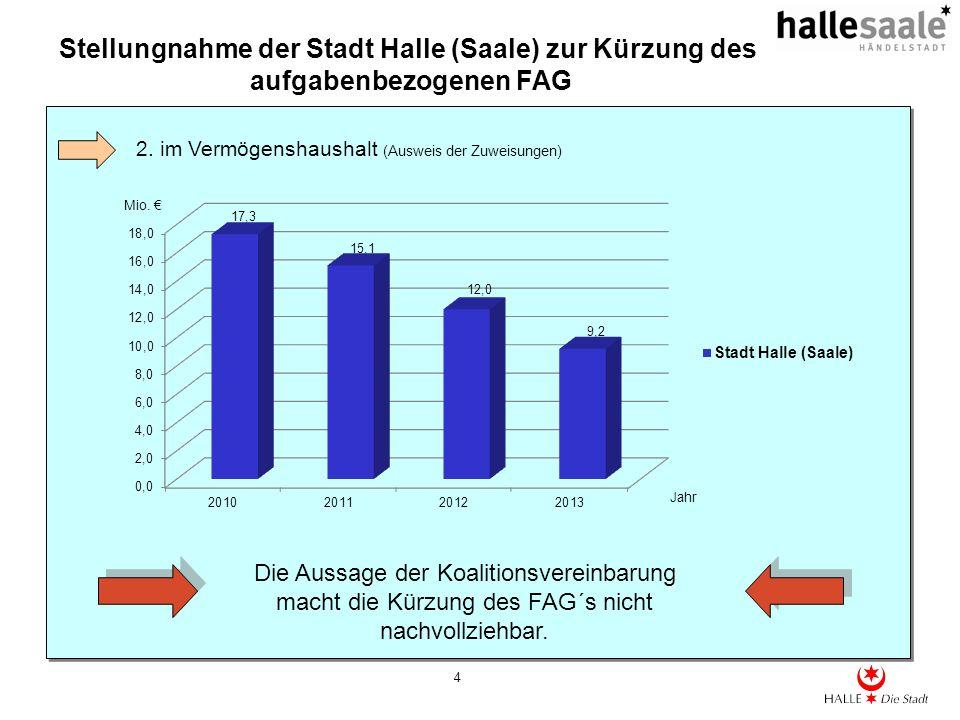 Stellungnahme der Stadt Halle (Saale) zur Kürzung des aufgabenbezogenen FAG 4 2. im Vermögenshaushalt (Ausweis der Zuweisungen) Mio. Die Aussage der K