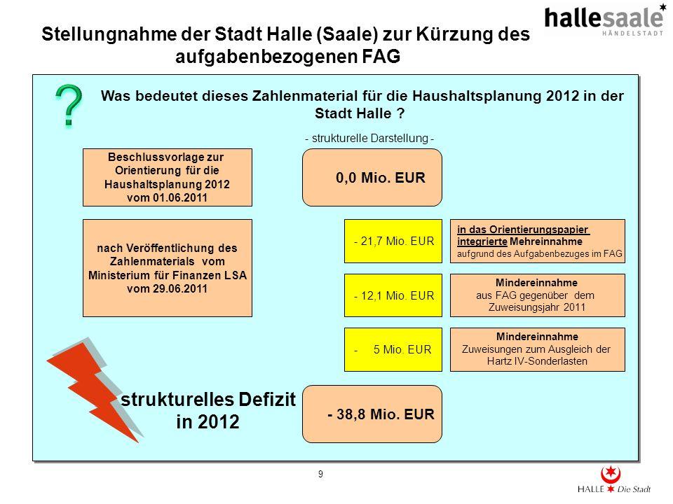 Stellungnahme der Stadt Halle (Saale) zur Kürzung des aufgabenbezogenen FAG 9 Was bedeutet dieses Zahlenmaterial für die Haushaltsplanung 2012 in der Stadt Halle .