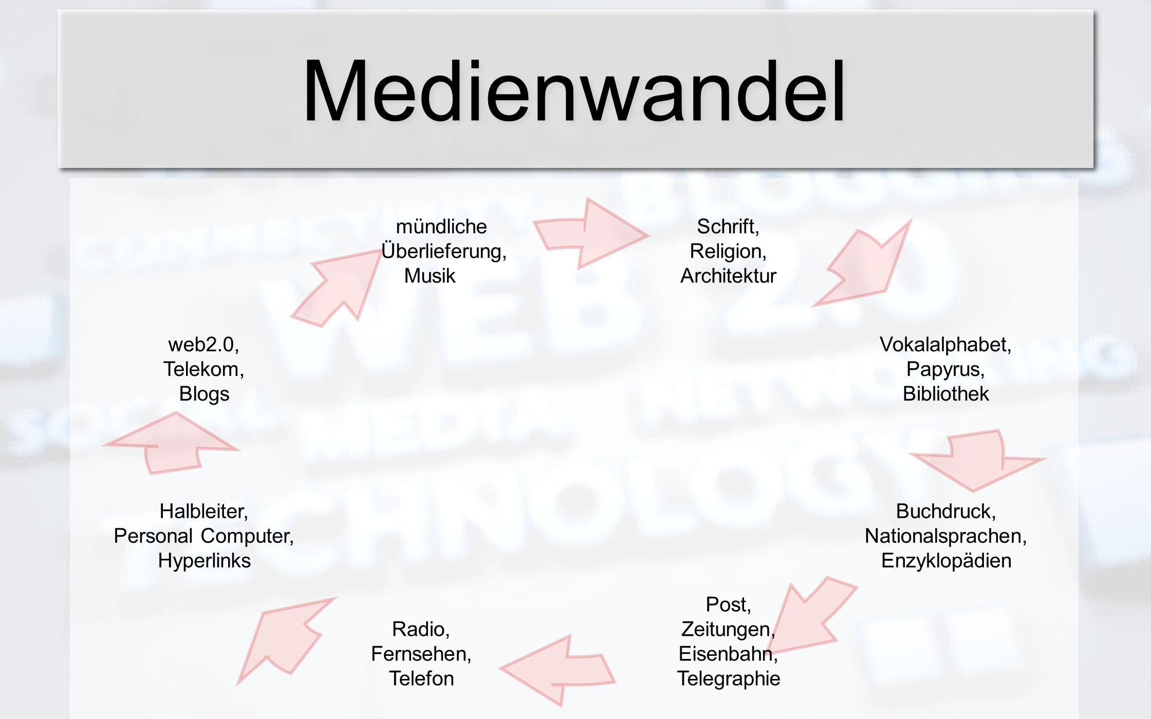Gutenbergs revolutionäre Methode des Buchdrucks mit beweglichen Metall-Lettern : ~ 1450 Ausbildung des Verlagswesens, das den sozialen Wandel beschleunigend vorantreibt: ~ 1650/1750 hier mal eine kleine Analogie...