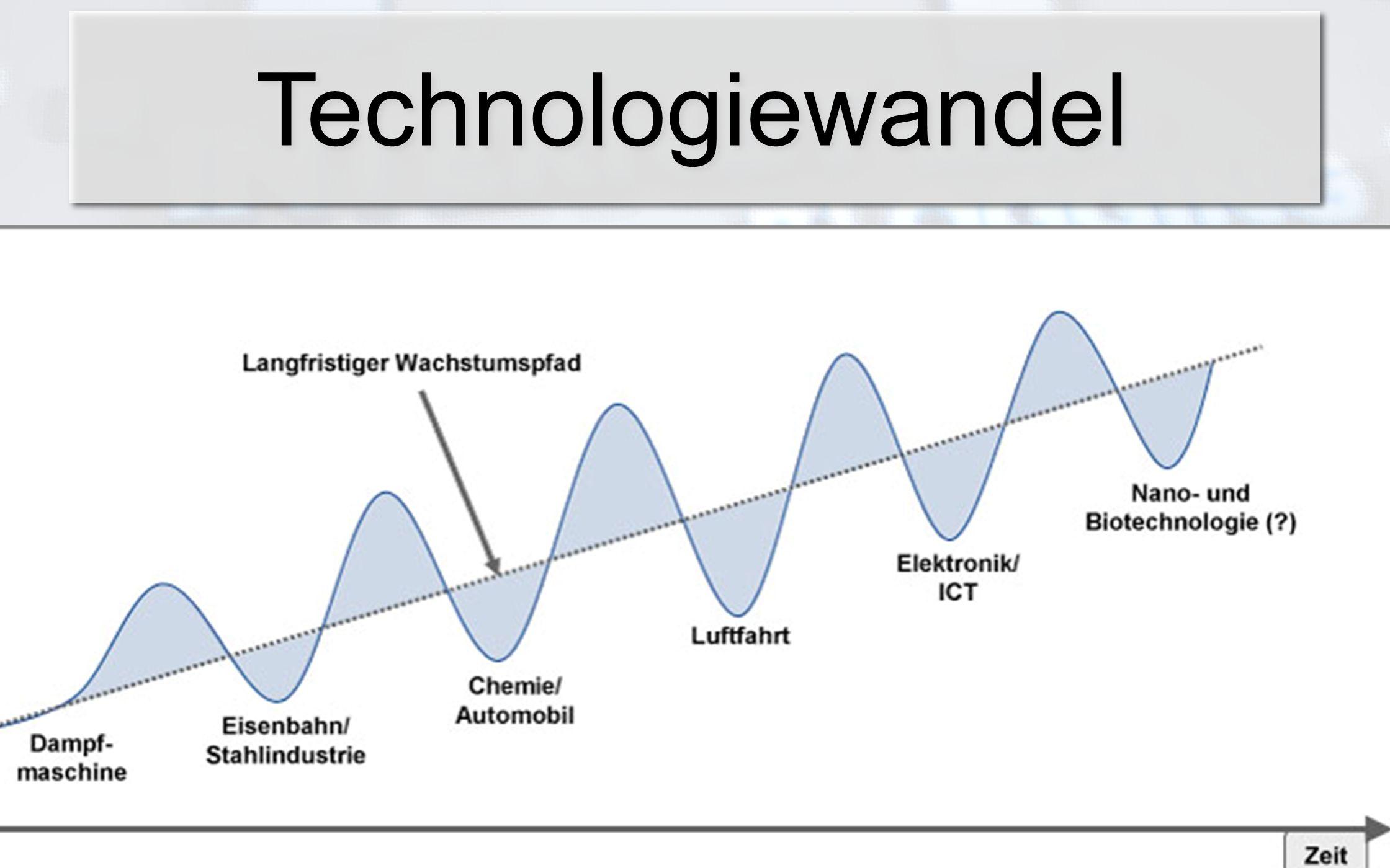 Technologiewandel