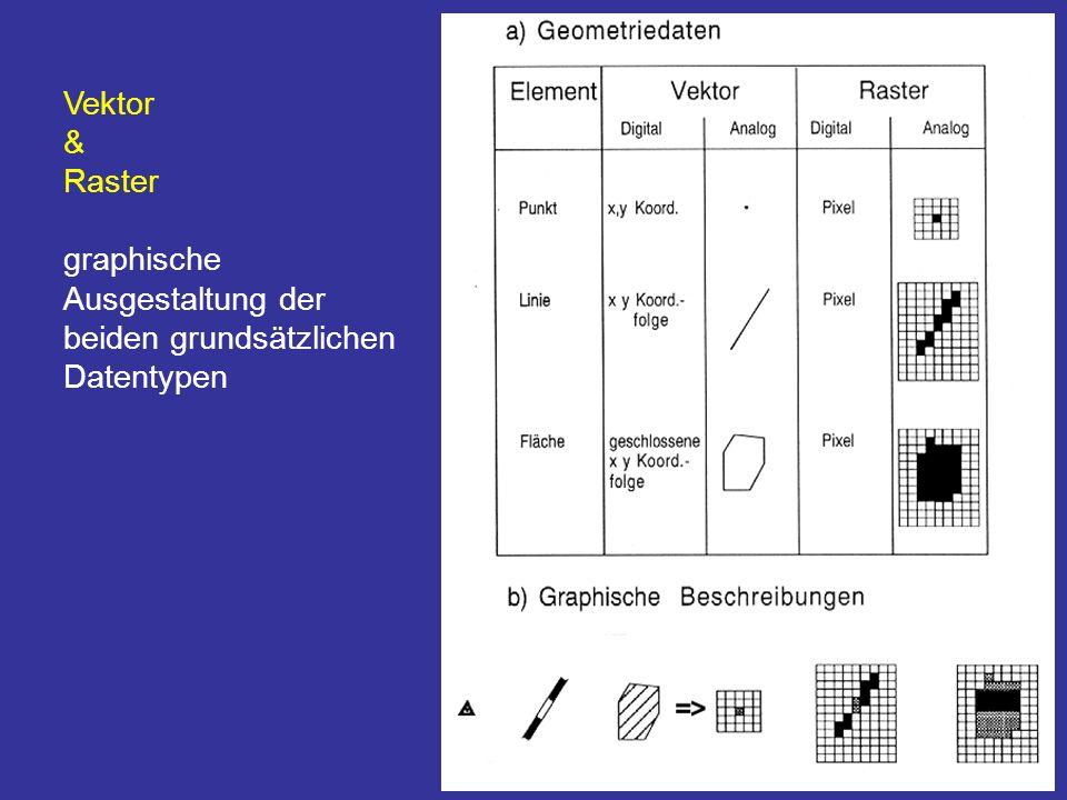 26 Vektor & Raster graphische Ausgestaltung der beiden grundsätzlichen Datentypen