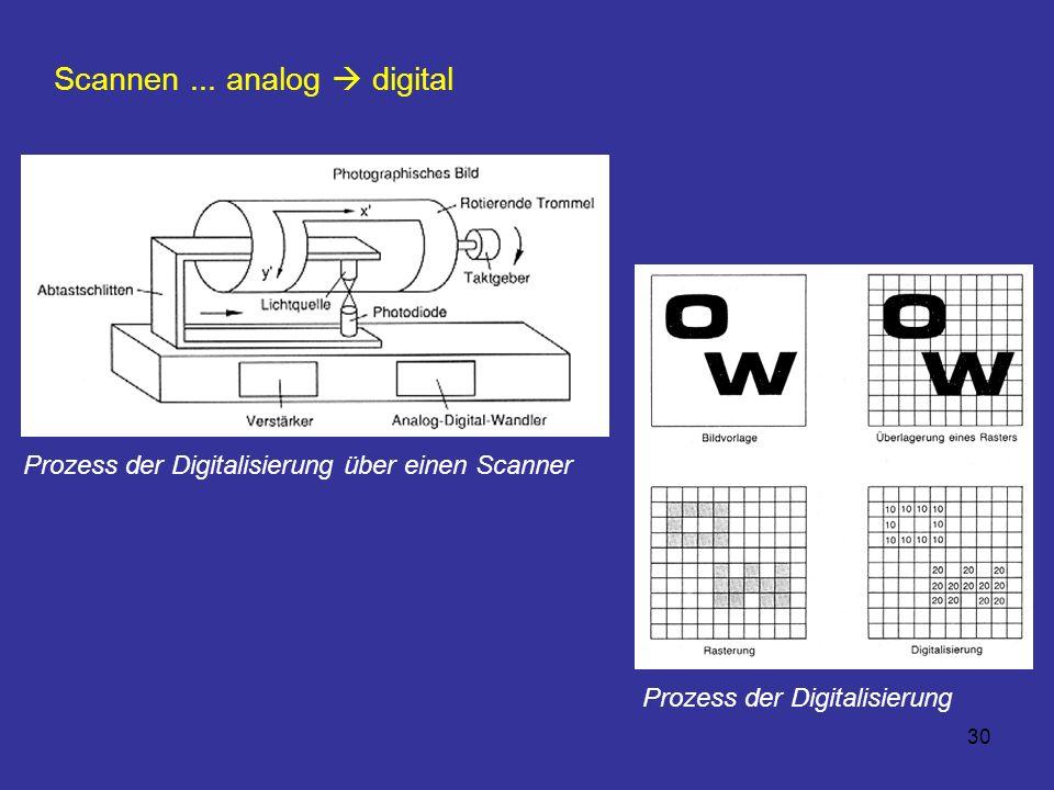 30 Scannen... analog digital Prozess der Digitalisierung über einen Scanner Prozess der Digitalisierung