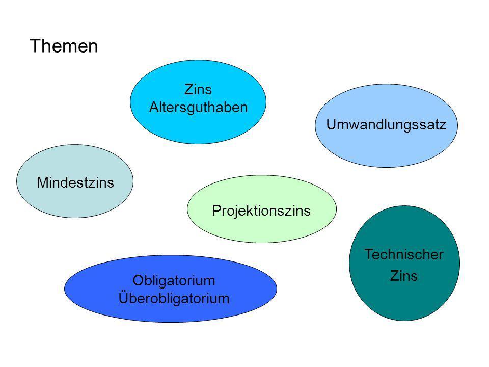Themen Obligatorium Überobligatorium Mindestzins Zins Altersguthaben Technischer Zins Umwandlungssatz Projektionszins