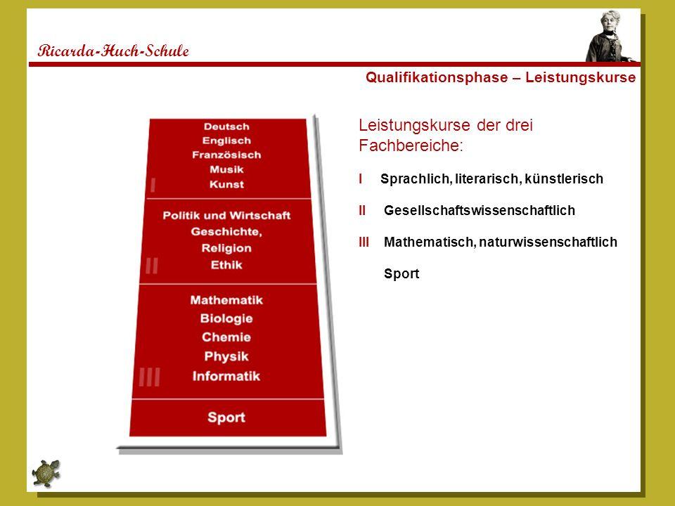 Ricarda-Huch-Schule Qualifikationsphase – Leistungskurse Leistungskurse der drei Fachbereiche: I Sprachlich, literarisch, künstlerisch II Gesellschaft