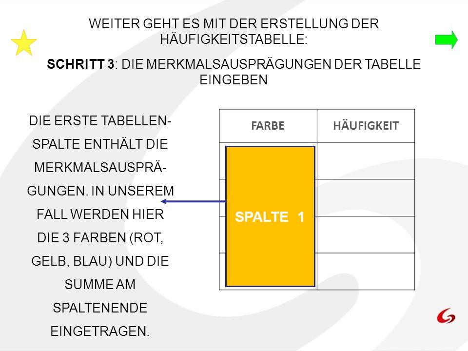 DER LETZTE SCHRITT BEI DER ERSTELLUNG EINER HÄUFIGKEITSTABELLE IST: SCHRITT 4: DIE HÄUFIGKEITEN UND DIE SUMME IN DER ZWEITEN TABELLENSPALTE EINTRAGEN FARBEHÄUFIGKEIT ROT GELB BLAU SUMME SPALTE 2 IN DER ZWEITEN SPALTE WERDEN DIE TATSÄCHLICHEN ZAHLEN DER TABELLE EINGETRAGEN.