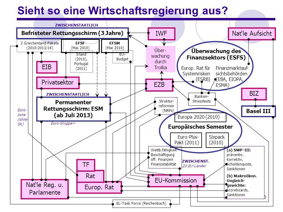 4 2.Wie notwendig ist eine europäische Wirtschaftsregierung.