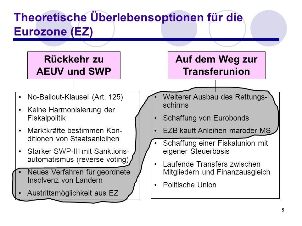 555 Theoretische Überlebensoptionen für die Eurozone (EZ) Rückkehr zu AEUV und SWP Auf dem Weg zur Transferunion No-Bailout-Klausel (Art. 125) Keine H