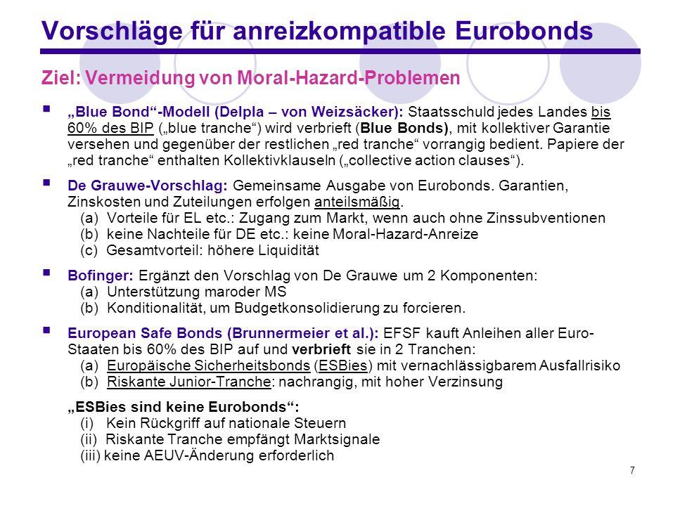 7 Vorschläge für anreizkompatible Eurobonds Ziel: Vermeidung von Moral-Hazard-Problemen Blue Bond-Modell (Delpla – von Weizsäcker): Staatsschuld jedes