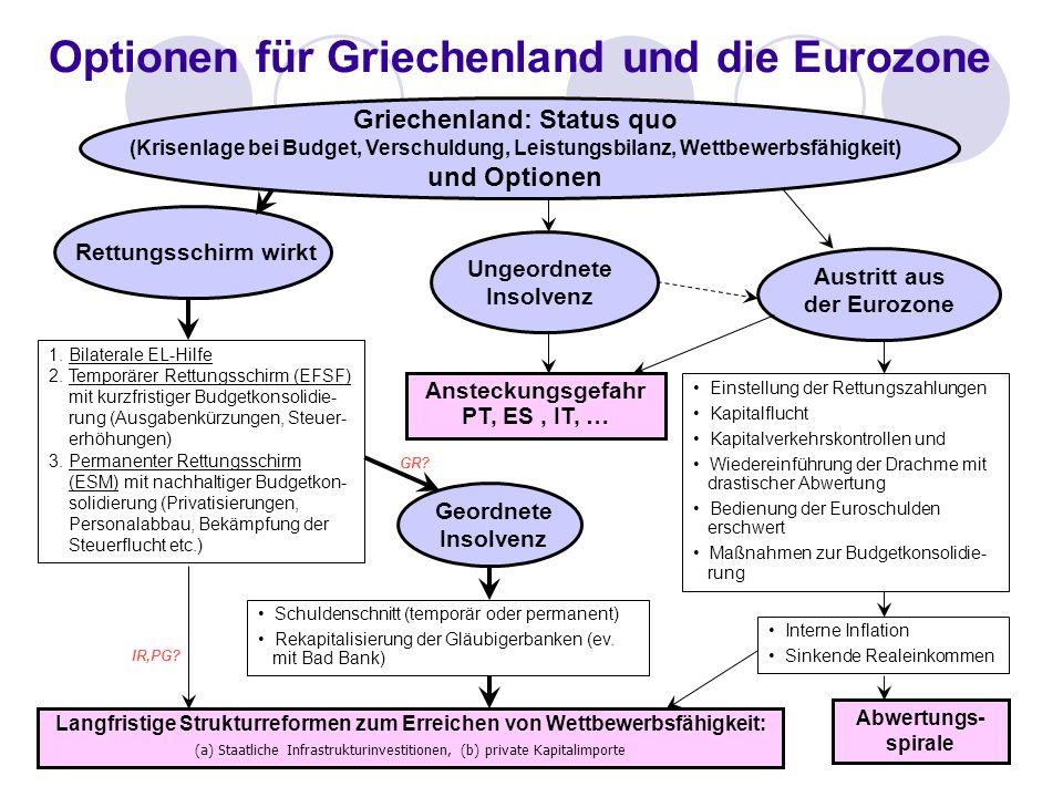 9 Optionen für Griechenland und die Eurozone Griechenland: Status quo (Krisenlage bei Budget, Verschuldung, Leistungsbilanz, Wettbewerbsfähigkeit) und