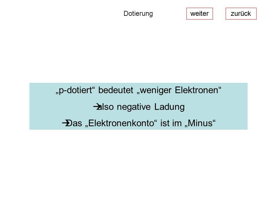 weiterzurück Dotierung p-dotiert bedeutet weniger Elektronen also negative Ladung Das Elektronenkonto ist im Minus weiterzurück