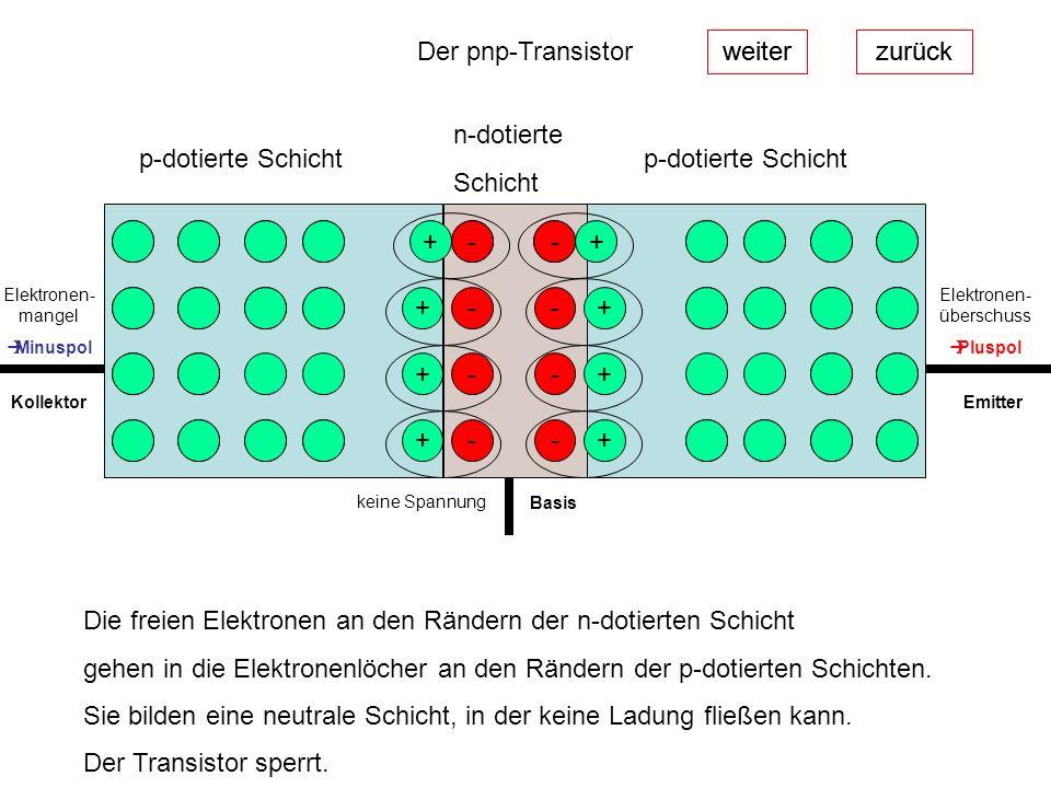 weiterzurück Der pnp-Transistor weiterzurück p-dotierte Schicht n-dotierte Schicht - + + + + - - - Die freien Elektronen an den Rändern der n-dotierte