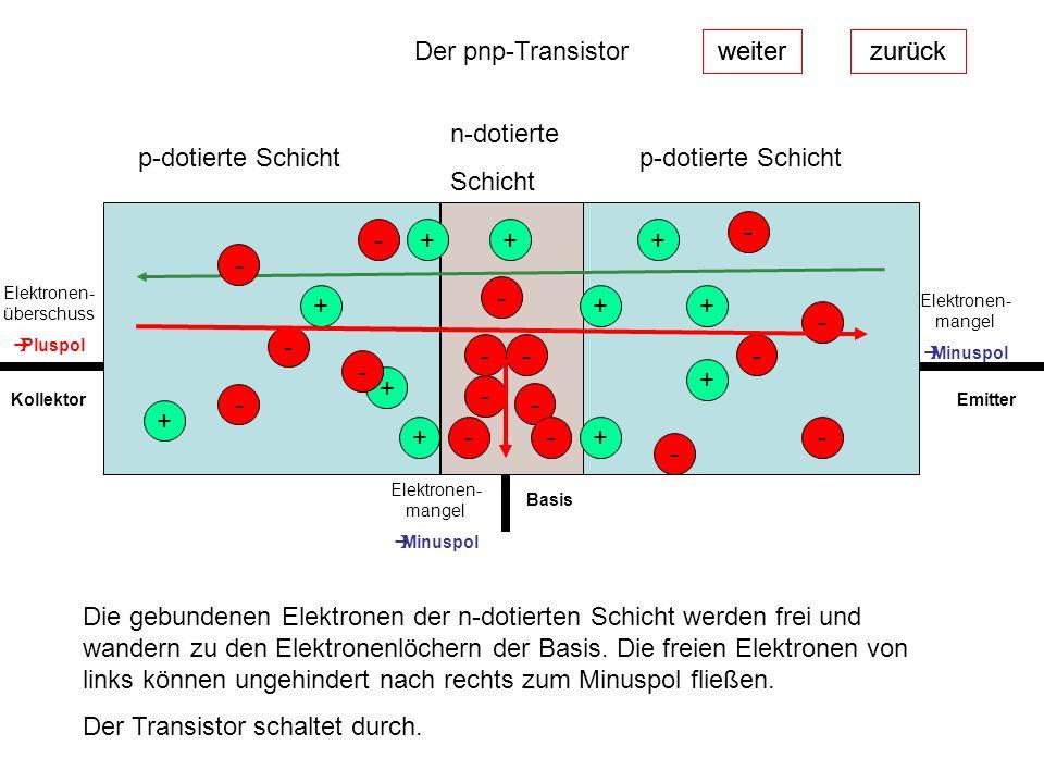 weiterzurück Der pnp-Transistor weiterzurück p-dotierte Schicht n-dotierte Schicht + + + + - - - Die gebundenen Elektronen der n-dotierten Schicht wer