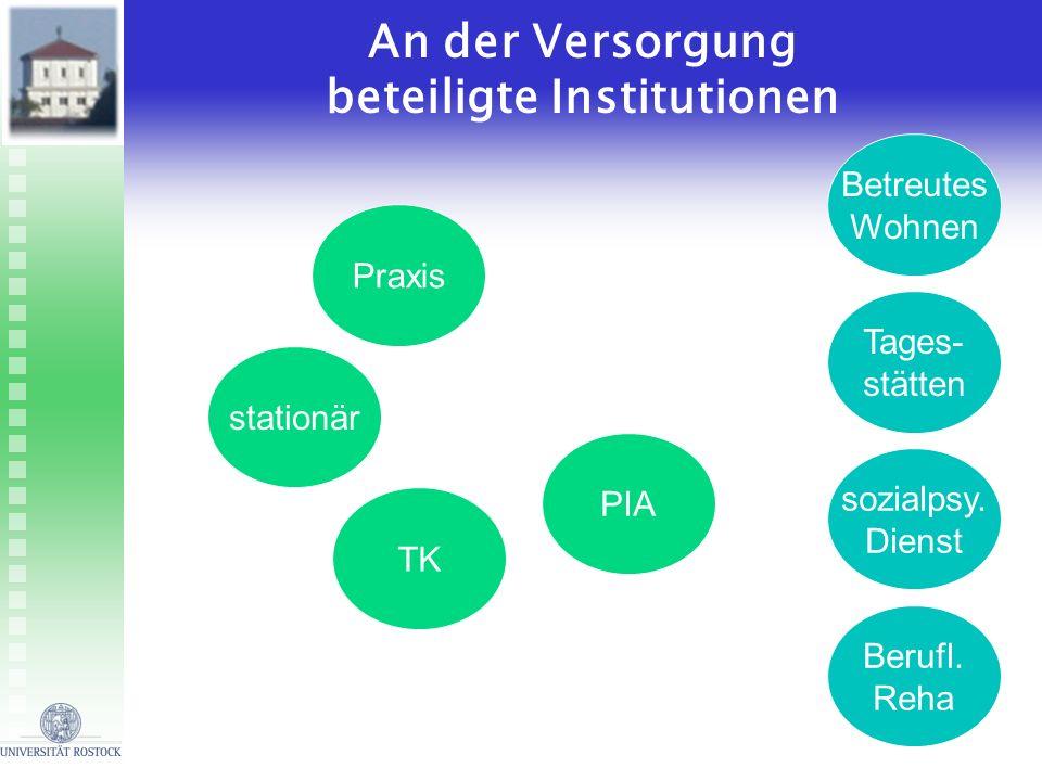 stationär PIA Praxis TK An der Versorgung beteiligte Institutionen sozialpsy. Dienst Betreutes Wohnen Berufl. Reha Tages- stätten