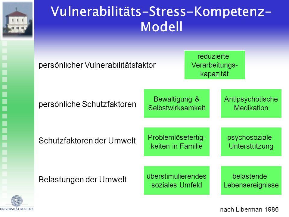 reduzierte Verarbeitungs- kapazität persönlicher Vulnerabilitätsfaktor Bewältigung & Selbstwirksamkeit persönliche Schutzfaktoren Antipsychotische Med