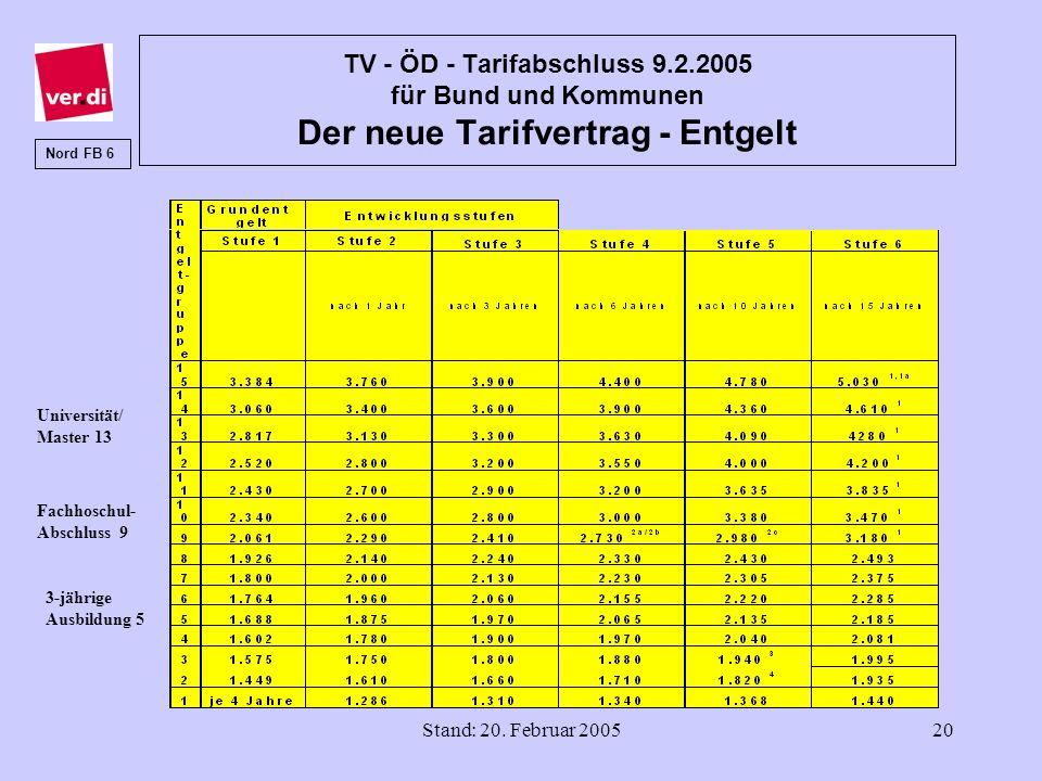 Stand: 20. Februar 200520 TV - ÖD - Tarifabschluss 9.2.2005 für Bund und Kommunen Der neue Tarifvertrag - Entgelt Nord FB 6 3-jährige Ausbildung 5 Fac