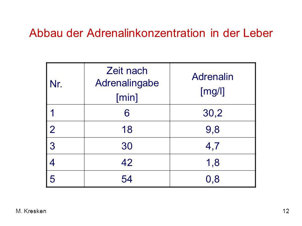 12M. Kresken Abbau der Adrenalinkonzentration in der Leber Nr. Zeit nach Adrenalingabe [min] Adrenalin [mg/l] 1630,2 2189,8 3304,7 4421,8 5540,8