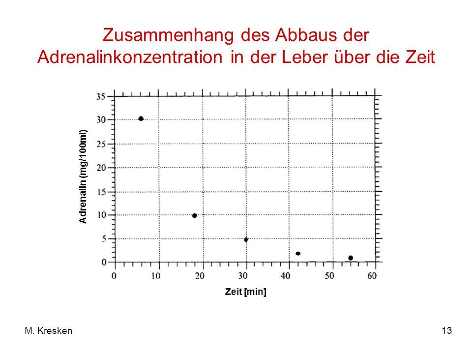 13M. Kresken Zusammenhang des Abbaus der Adrenalinkonzentration in der Leber über die Zeit Adrenalin (mg/100ml) Zeit [min]