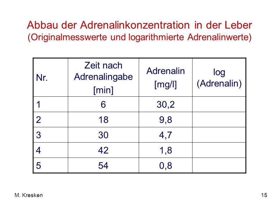15M. Kresken Abbau der Adrenalinkonzentration in der Leber (Originalmesswerte und logarithmierte Adrenalinwerte) Nr. Zeit nach Adrenalingabe [min] Adr