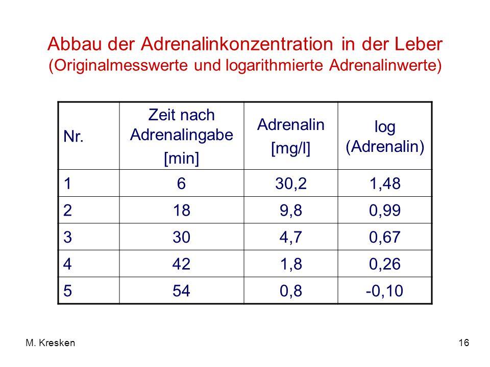 16M. Kresken Abbau der Adrenalinkonzentration in der Leber (Originalmesswerte und logarithmierte Adrenalinwerte) Nr. Zeit nach Adrenalingabe [min] Adr