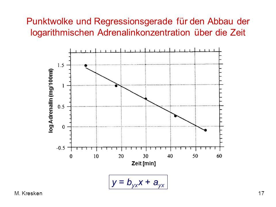 17M. Kresken Punktwolke und Regressionsgerade für den Abbau der logarithmischen Adrenalinkonzentration über die Zeit log Adrenalin (mg/100ml) Zeit [mi