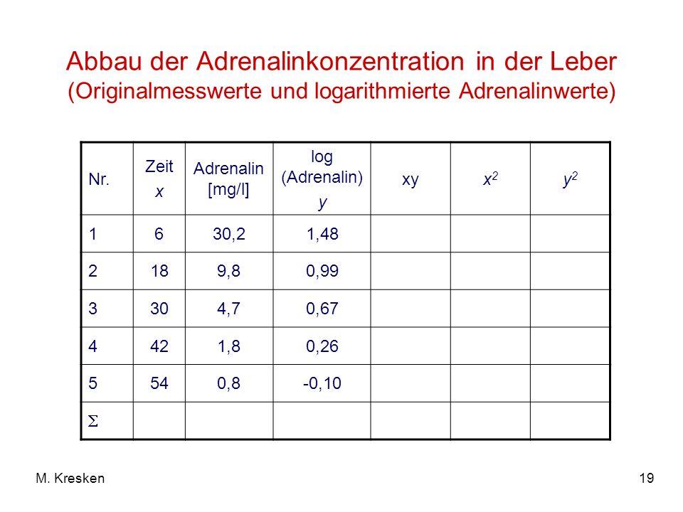 19M. Kresken Abbau der Adrenalinkonzentration in der Leber (Originalmesswerte und logarithmierte Adrenalinwerte) Nr. Zeit x Adrenalin [mg/l] log (Adre