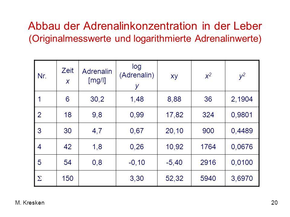 20M. Kresken Abbau der Adrenalinkonzentration in der Leber (Originalmesswerte und logarithmierte Adrenalinwerte) Nr. Zeit x Adrenalin [mg/l] log (Adre