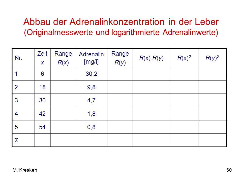 30M. Kresken Abbau der Adrenalinkonzentration in der Leber (Originalmesswerte und logarithmierte Adrenalinwerte) Nr. Zeit x Ränge R(x) Adrenalin [mg/l