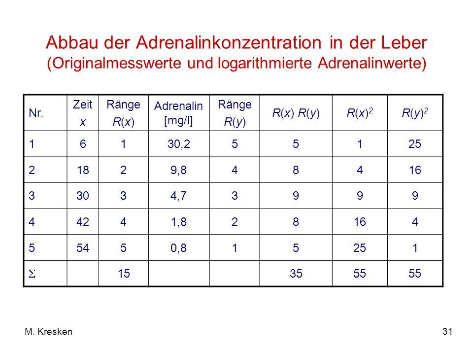31M. Kresken Abbau der Adrenalinkonzentration in der Leber (Originalmesswerte und logarithmierte Adrenalinwerte) Nr. Zeit x Ränge R(x) Adrenalin [mg/l