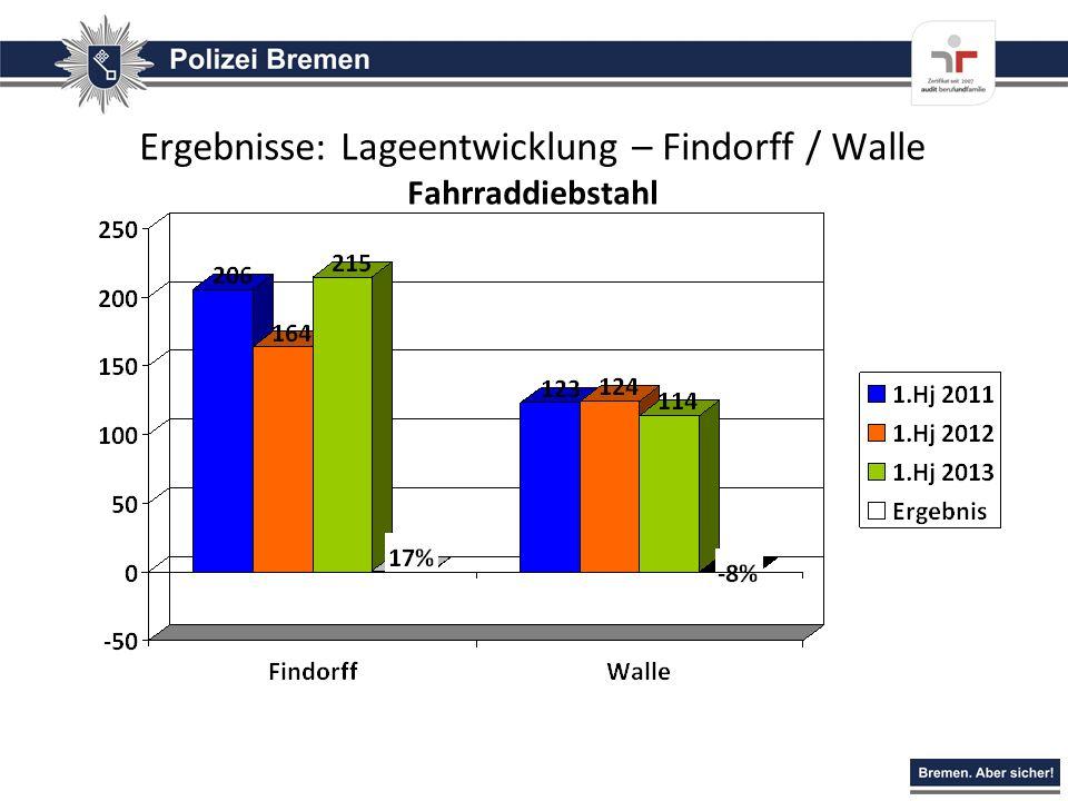 Ergebnisse: Lageentwicklung – Findorff / Walle Fahrraddiebstahl