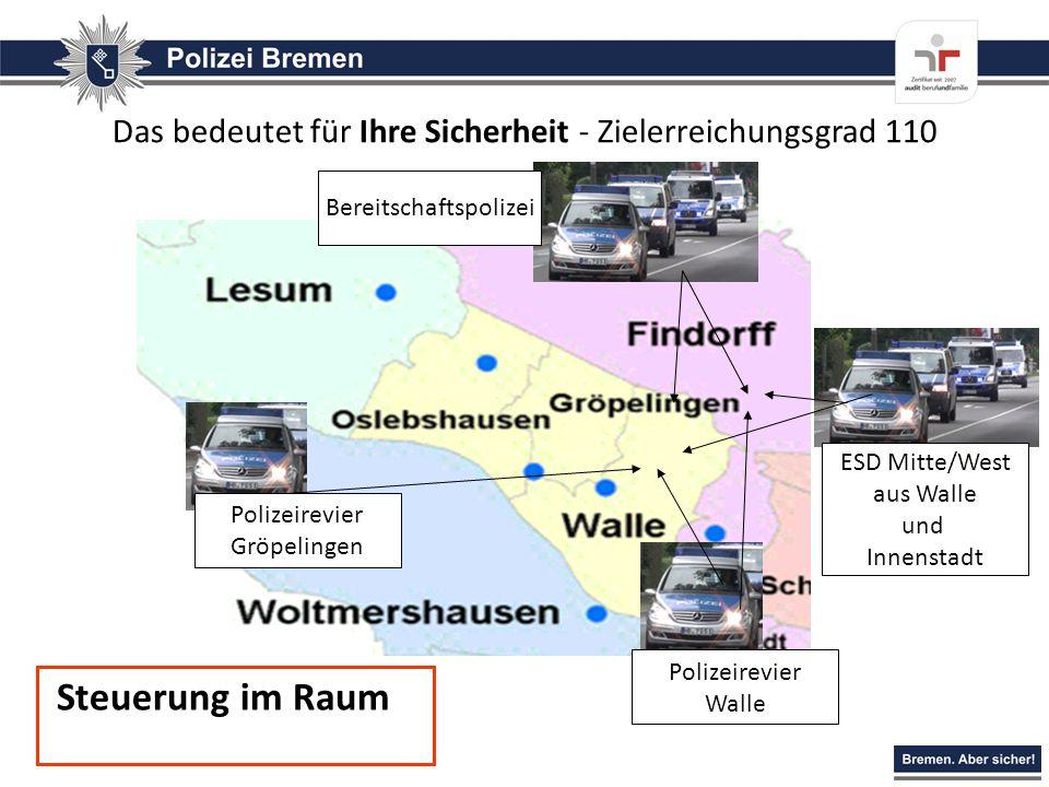 Das bedeutet für Ihre Sicherheit - Zielerreichungsgrad 110 Polizeirevier Gröpelingen Polizeirevier Walle ESD Mitte/West aus Walle und Innenstadt Berei