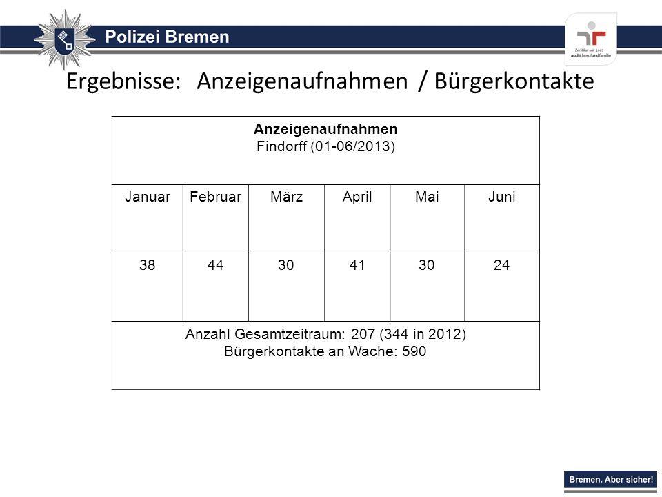 Ergebnisse: Anzeigenaufnahmen / Bürgerkontakte Anzeigenaufnahmen Findorff (01-06/2013) JanuarFebruarMärzAprilMaiJuni 384430413024 Anzahl Gesamtzeitrau