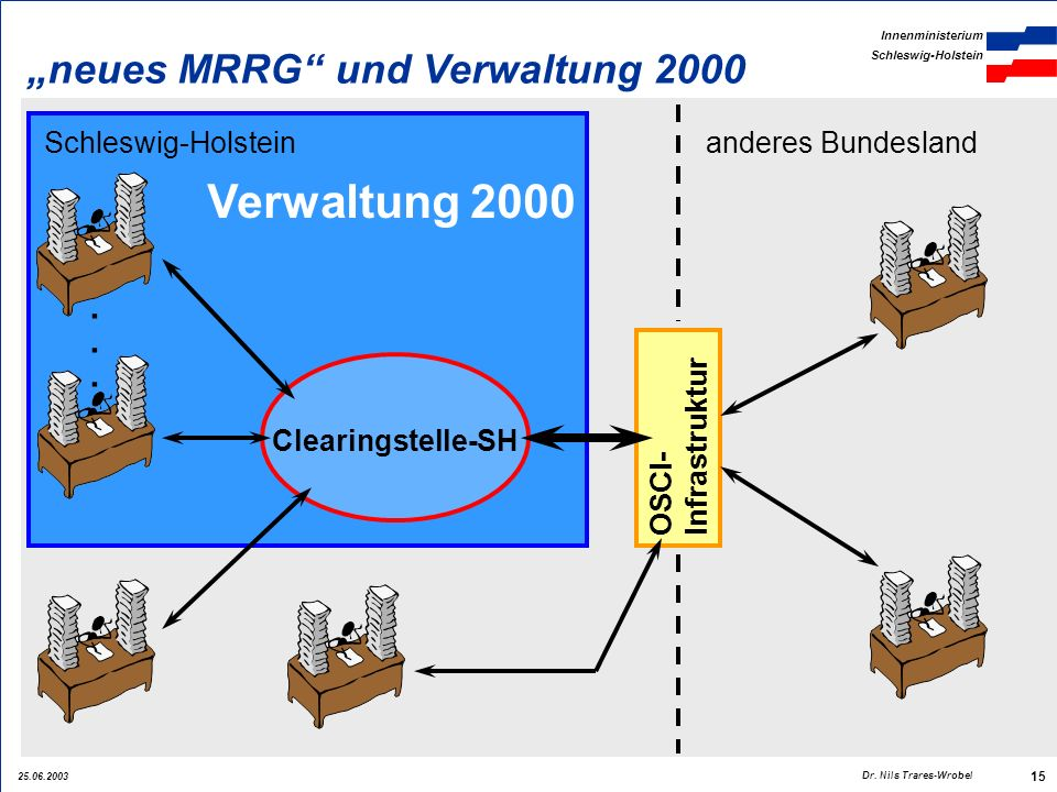 25.06.2003 Innenministerium Schleswig-Holstein 15 Dr. Nils Trares-Wrobel OSCI- Infrastruktur Verwaltung 2000 neues MRRG und Verwaltung 2000 Schleswig-