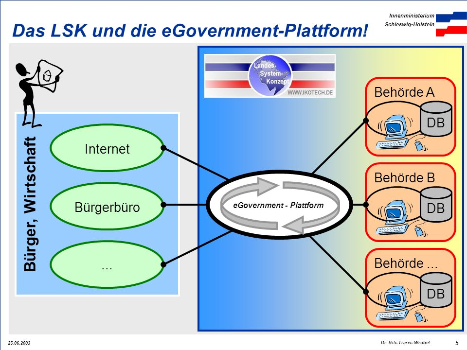 25.06.2003 Innenministerium Schleswig-Holstein 5 Dr. Nils Trares-Wrobel Bürger, Wirtschaft Internet Bürgerbüro... Behörde A DB Behörde B DB Behörde...