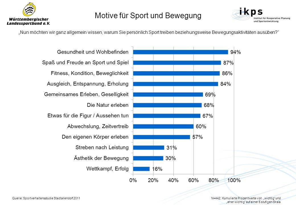 Motive für Sport und Bewegung Nun möchten wir ganz allgemein wissen, warum Sie persönlich Sport treiben beziehungsweise Bewegungsaktivitäten ausüben.