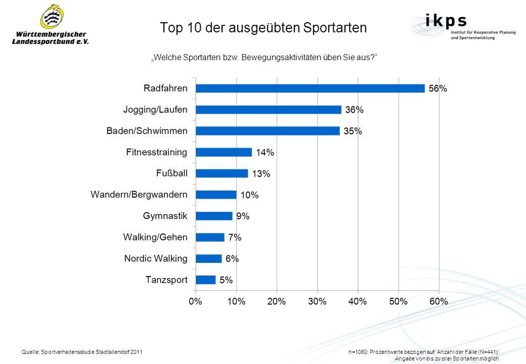 Top 10 der ausgeübten Sportarten Welche Sportarten bzw. Bewegungsaktivitäten üben Sie aus? Quelle: Sportverhaltensstudie Stadtallendorf 2011n=1060; Pr
