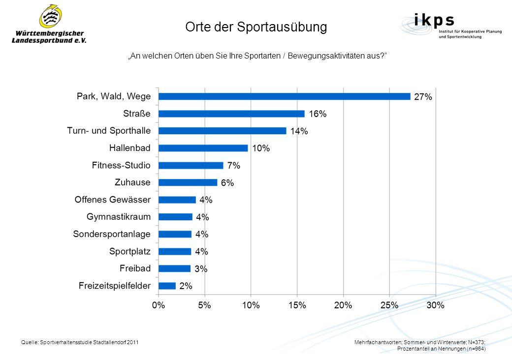 Orte der Sportausübung An welchen Orten üben Sie Ihre Sportarten / Bewegungsaktivitäten aus? Quelle: Sportverhaltensstudie Stadtallendorf 2011Mehrfach